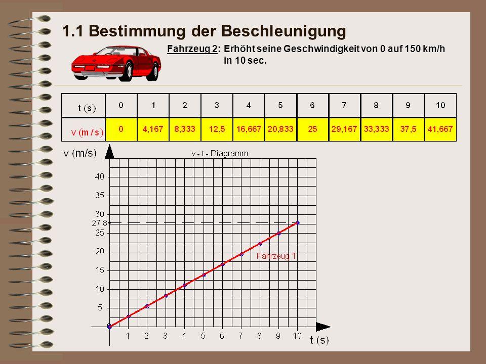 1.1 Bestimmung der Beschleunigung