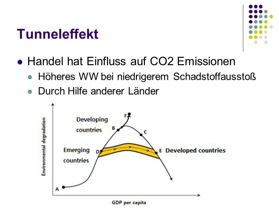 Tunneleffekt Handel hat Einfluss auf CO2 Emissionen