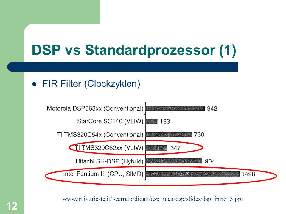 DSP vs Standardprozessor (1)