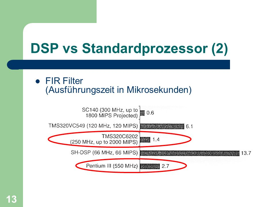 DSP vs Standardprozessor (2)