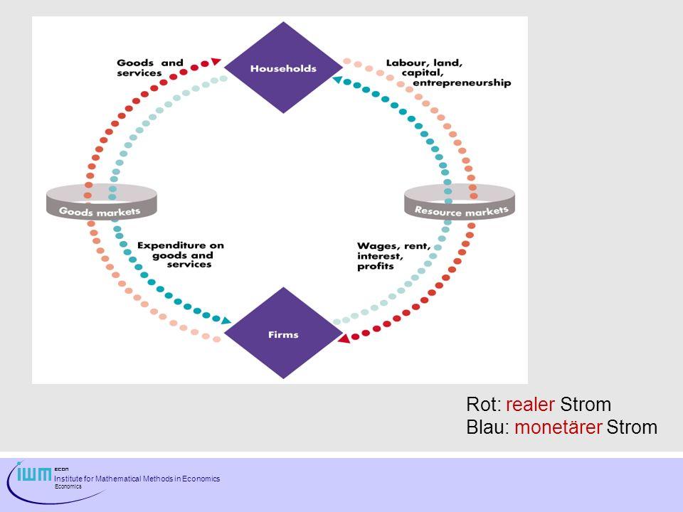 Rot: realer Strom Blau: monetärer Strom