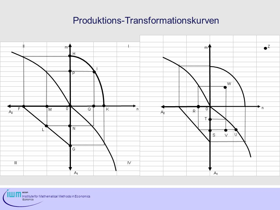 Produktions-Transformationskurven