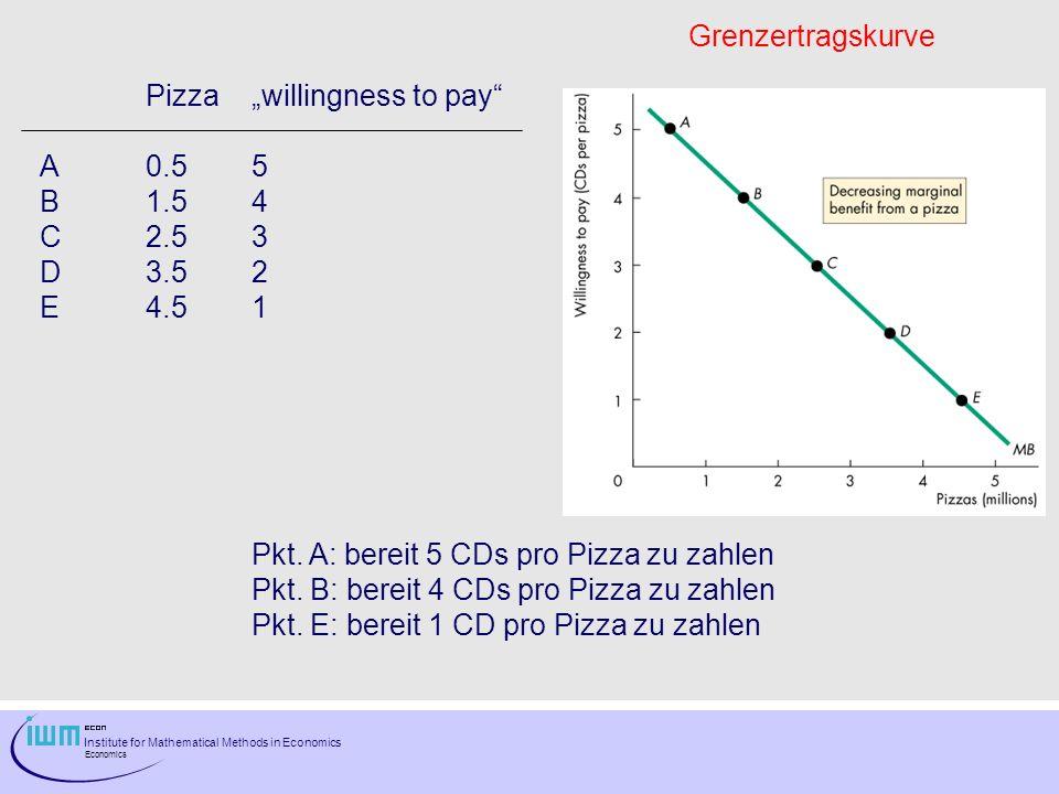 """Grenzertragskurve Pizza """"willingness to pay A 0.5 5. B 1.5 4. C 2.5 3. D 3.5 2. E 4.5 1. Pkt. A: bereit 5 CDs pro Pizza zu zahlen."""