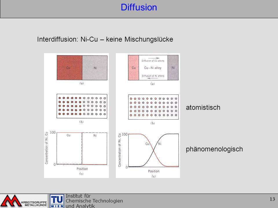 Diffusion Interdiffusion: Ni-Cu – keine Mischungslücke atomistisch
