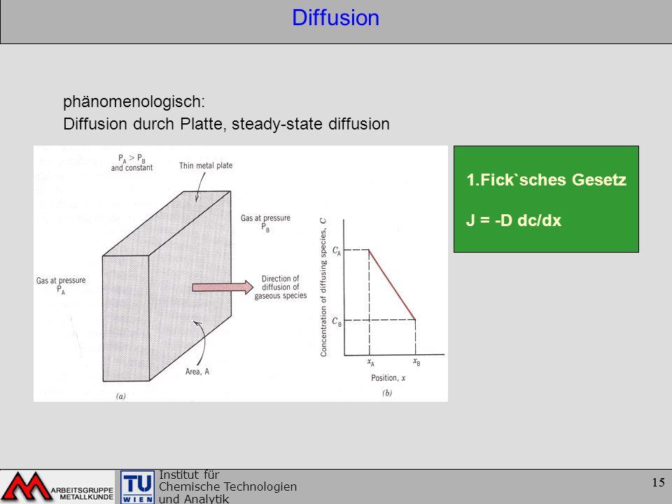 Diffusion phänomenologisch: