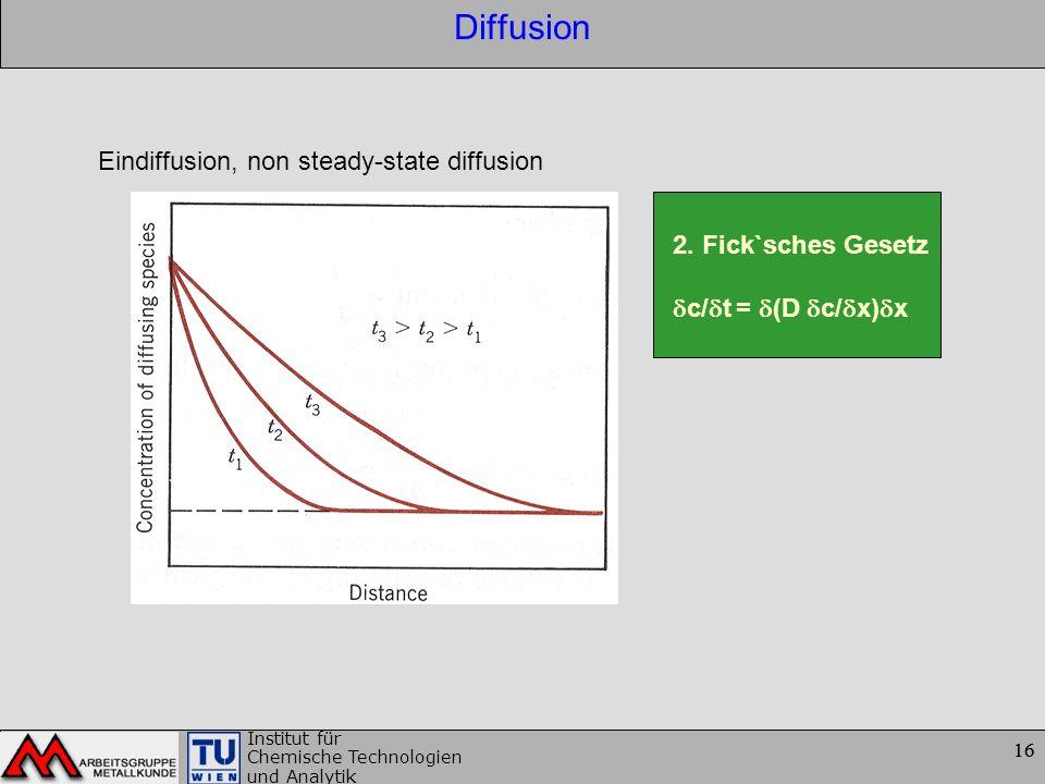 Diffusion Eindiffusion, non steady-state diffusion