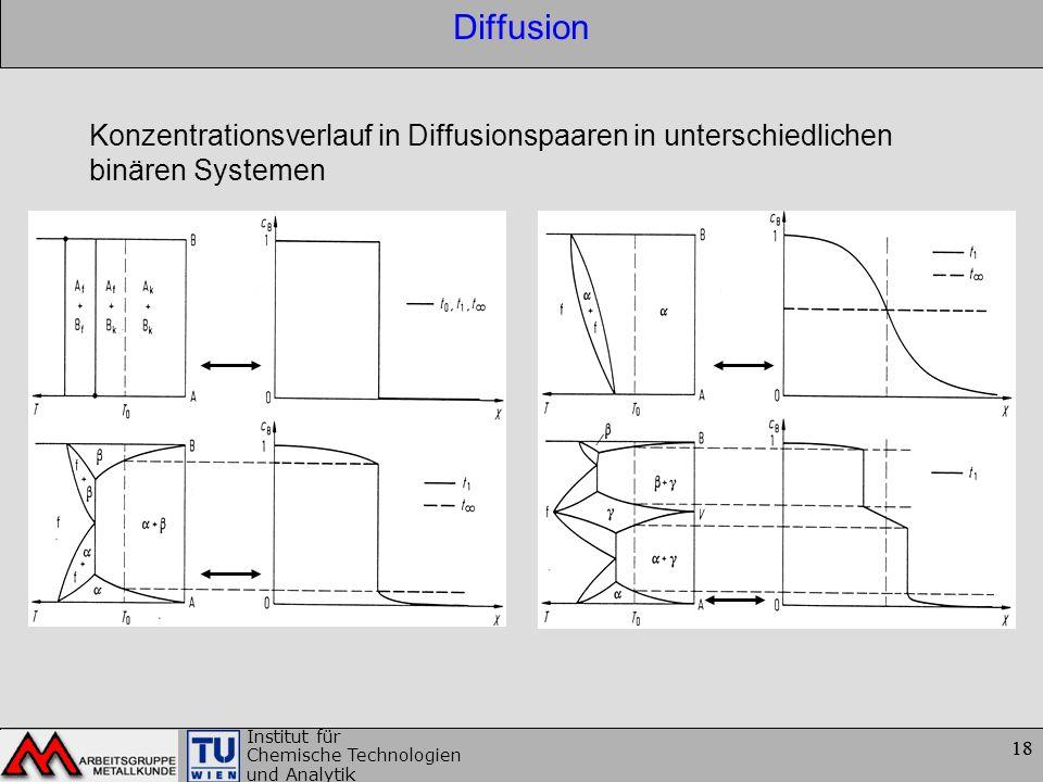 Diffusion Konzentrationsverlauf in Diffusionspaaren in unterschiedlichen binären Systemen