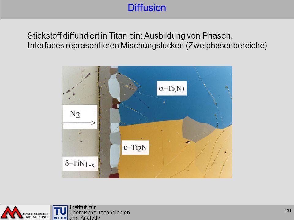 Diffusion Stickstoff diffundiert in Titan ein: Ausbildung von Phasen,