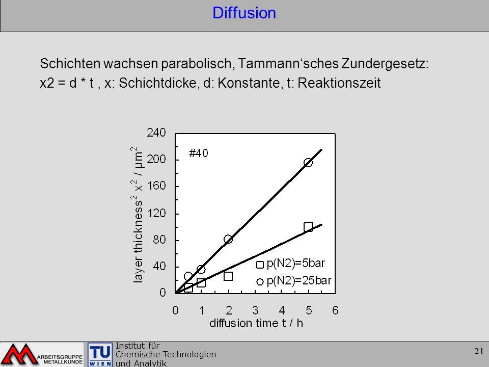 Diffusion Schichten wachsen parabolisch, Tammann'sches Zundergesetz: