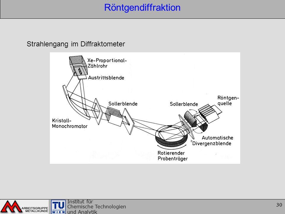 Röntgendiffraktion Strahlengang im Diffraktometer