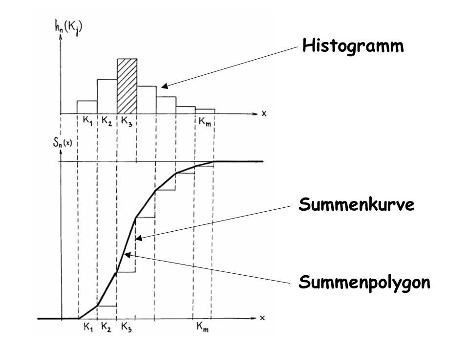 Histogramm Summenkurve Summenpolygon