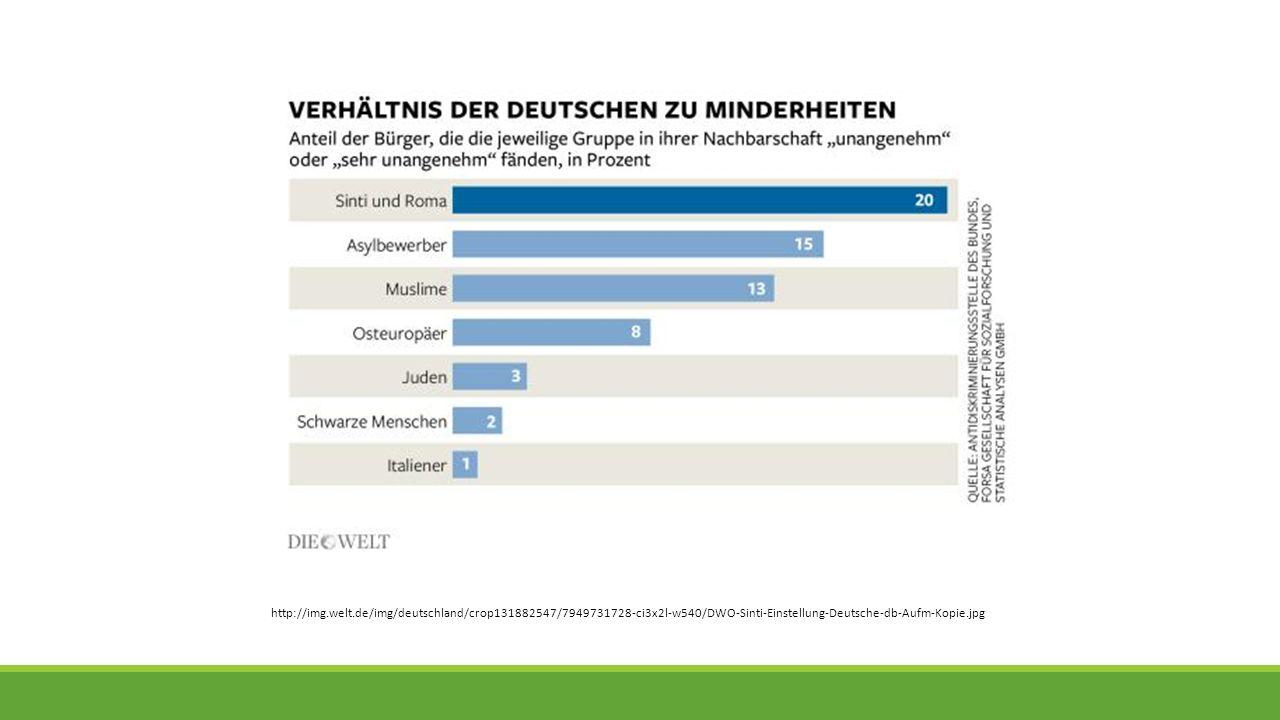 http://img.welt.de/img/deutschland/crop131882547/7949731728-ci3x2l-w540/DWO-Sinti-Einstellung-Deutsche-db-Aufm-Kopie.jpg