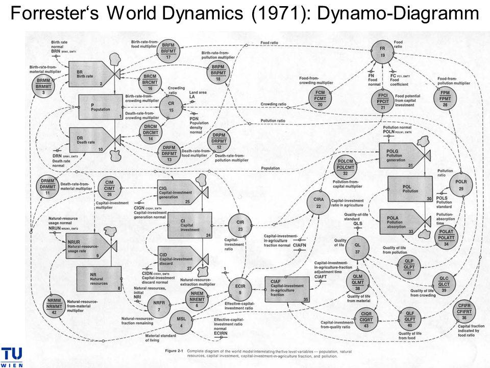 Forrester's World Dynamics (1971): Dynamo-Diagramm