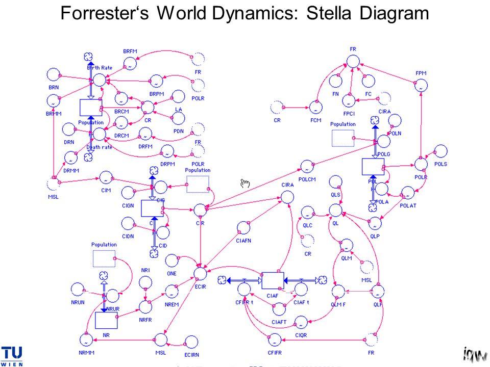 Forrester's World Dynamics: Stella Diagram