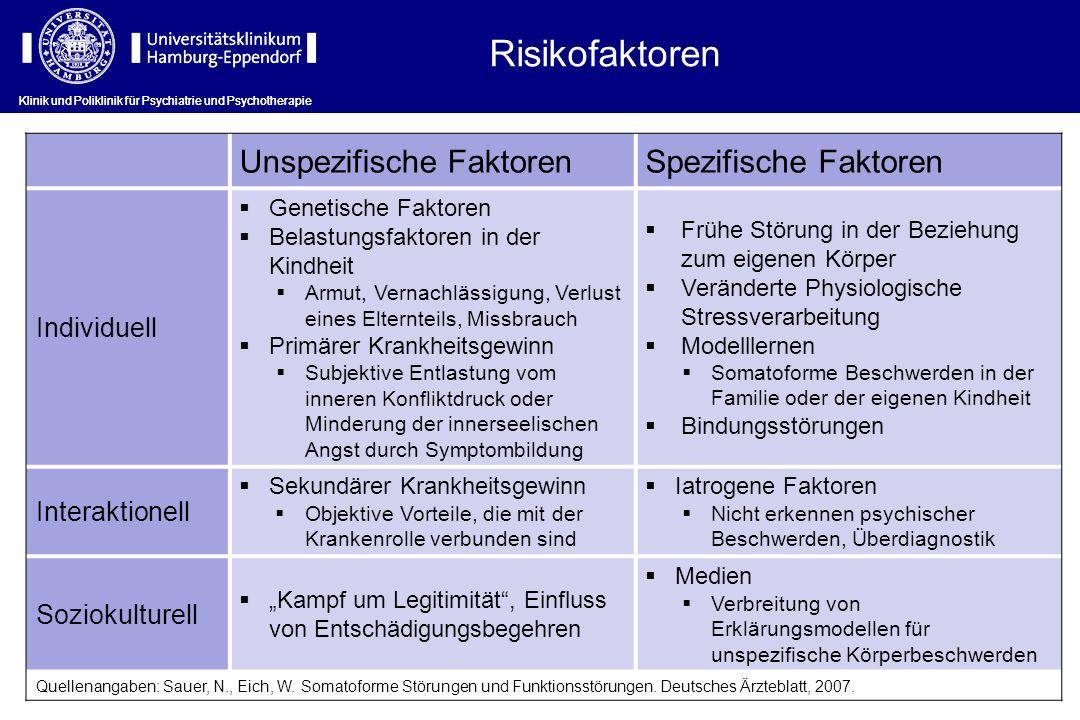 Risikofaktoren Unspezifische Faktoren Spezifische Faktoren Individuell