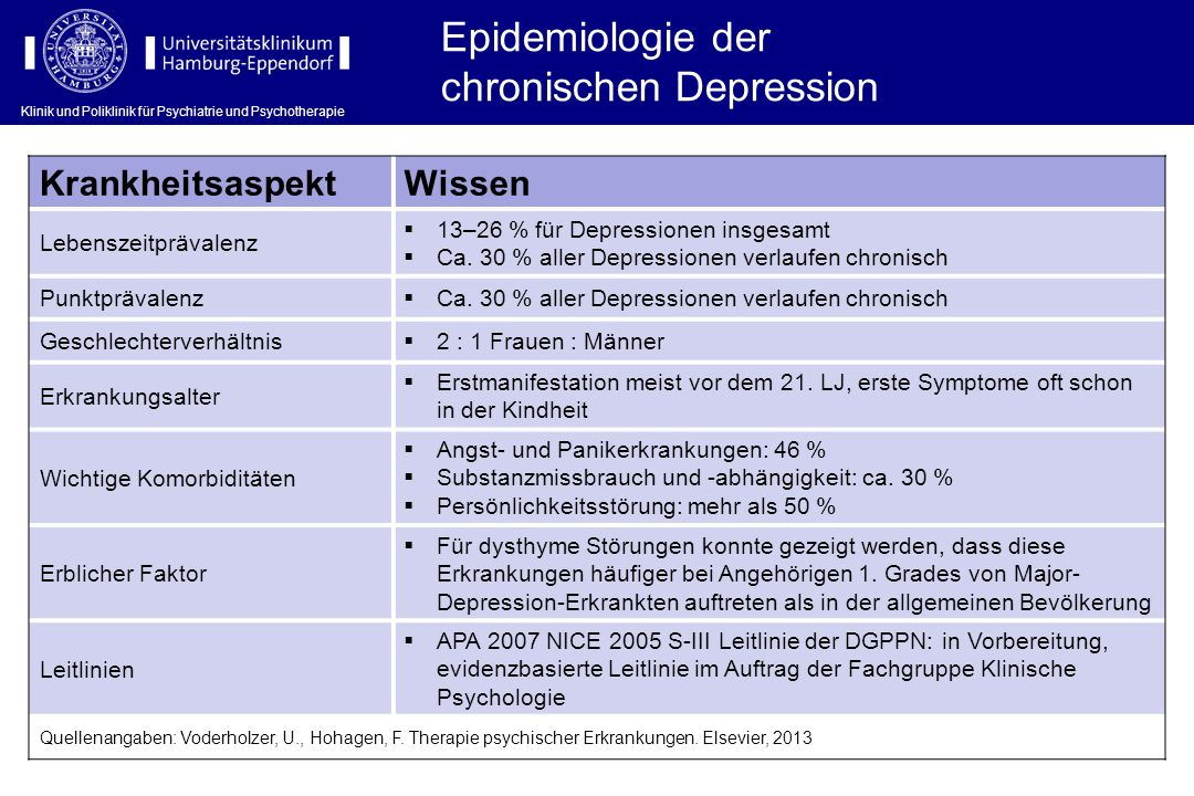 chronischen Depression