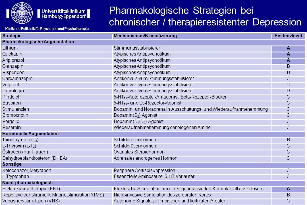 Pharmakologische Strategien bei chronischer / therapieresistenter Depression