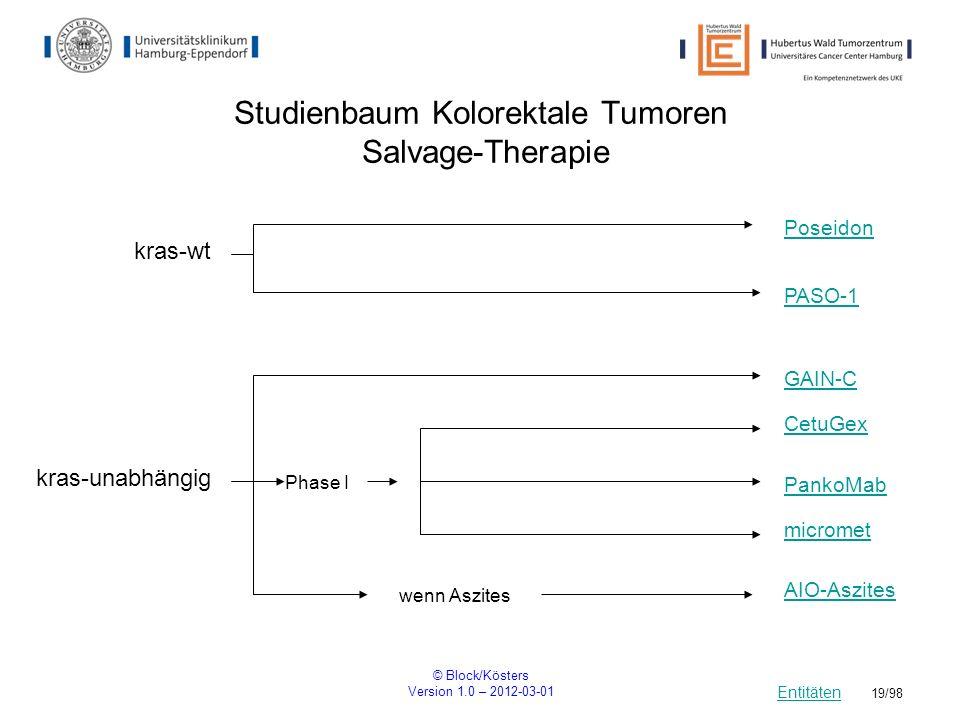 Studienbaum Kolorektale Tumoren Salvage-Therapie