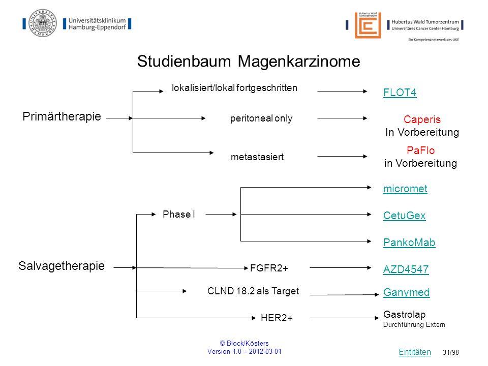 Studienbaum Magenkarzinome