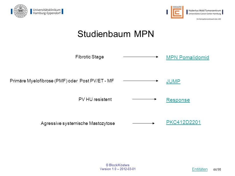 Studienbaum MPN MPN Pomalidomid JUMP Response PKC412D2201