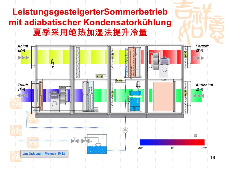 LeistungsgesteigerterSommerbetrieb mit adiabatischer Kondensatorkühlung 夏季采用绝热加湿法提升冷量