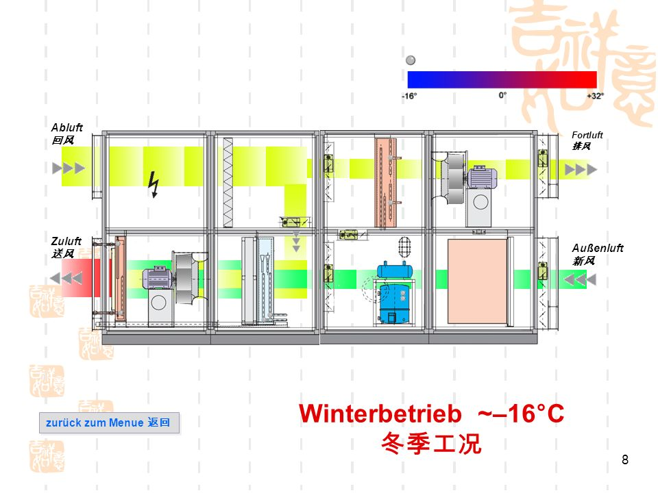 Winterbetrieb ~–16°C 冬季工况