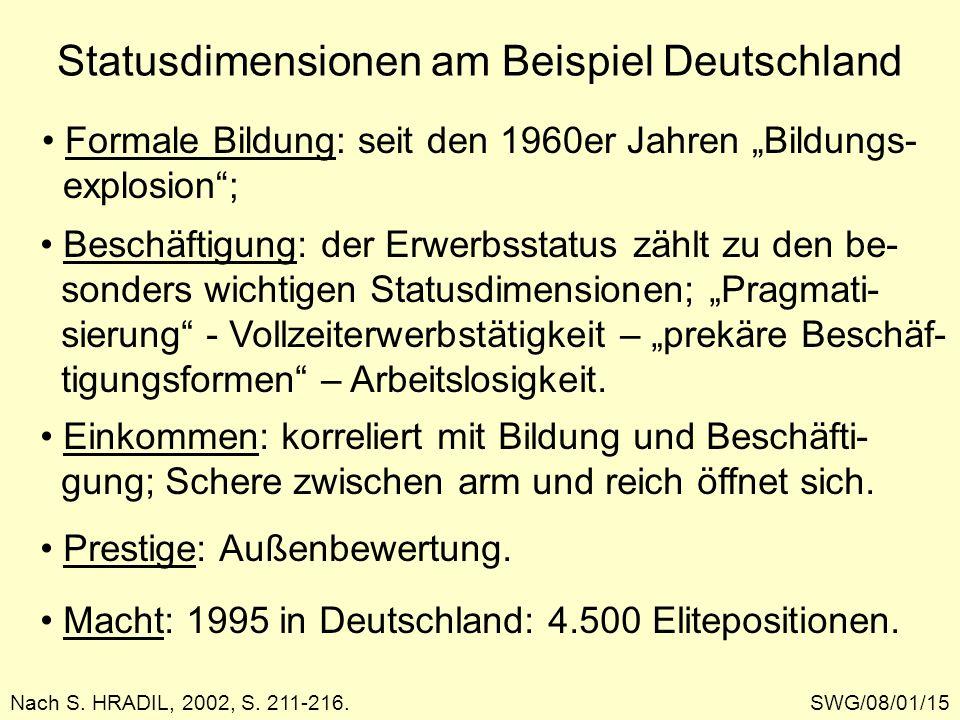 Statusdimensionen am Beispiel Deutschland