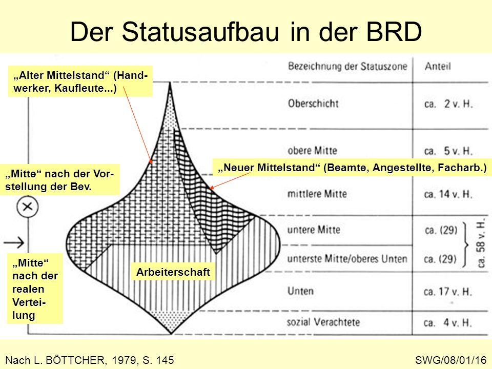 Der Statusaufbau in der BRD