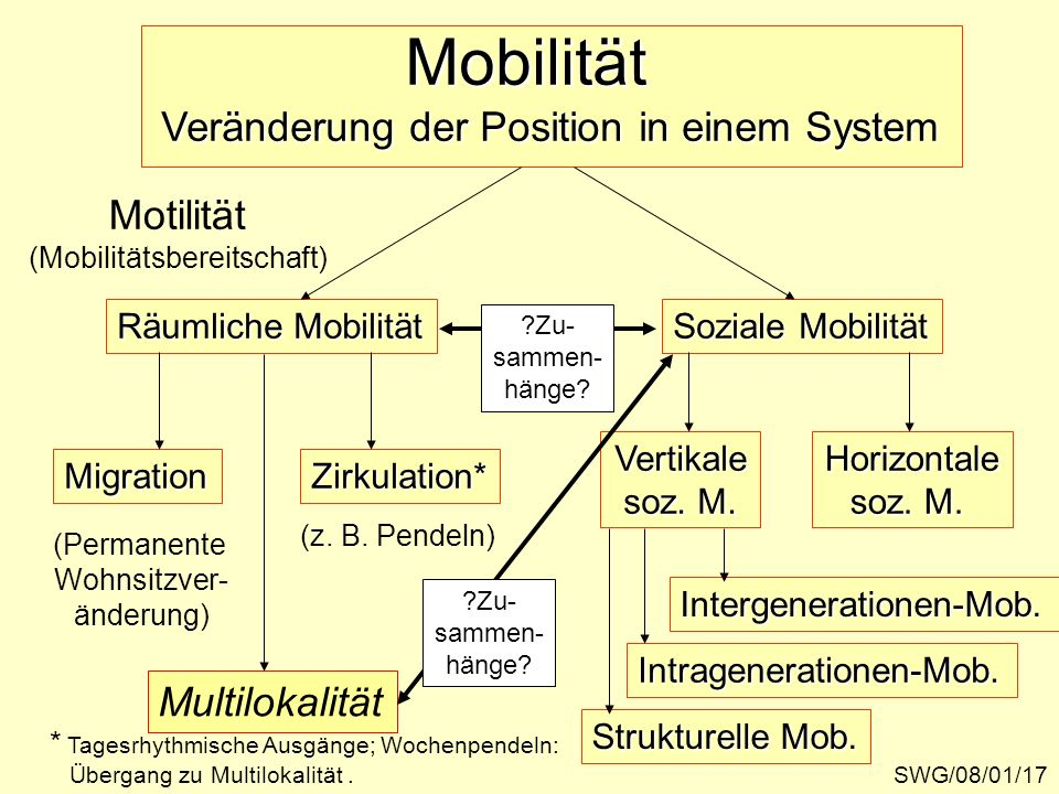 (Mobilitätsbereitschaft)