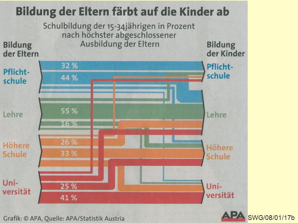 """""""Durchlässigkeit des Bildungssystems in Österreich"""