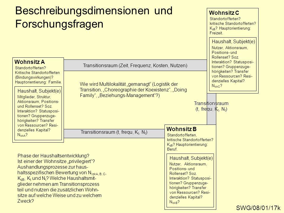 Beschreibungsdimensionen und Forschungsfragen