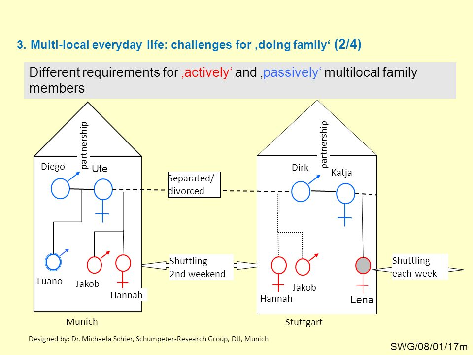 Multi-local everyday life: challenges for 'doing family' (2/4)