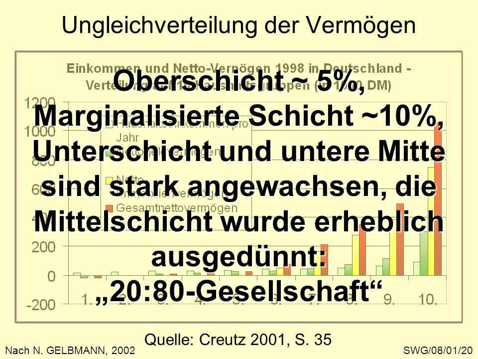 Ungleichverteilung der Vermögen