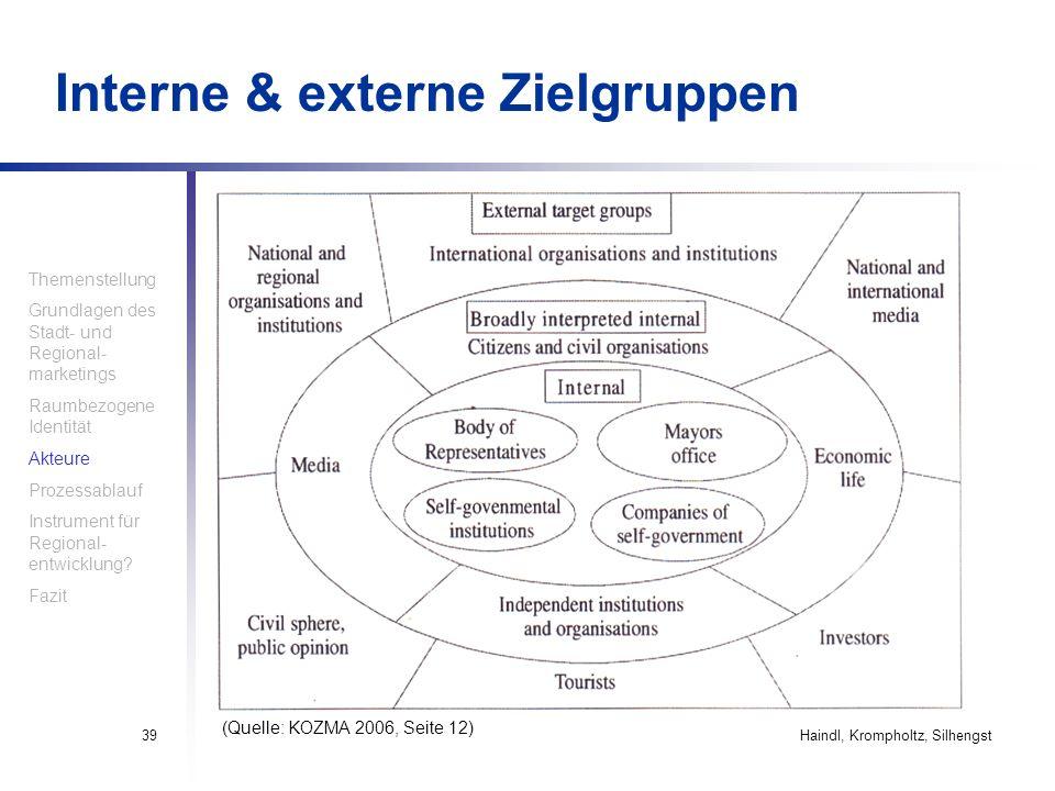 Interne & externe Zielgruppen