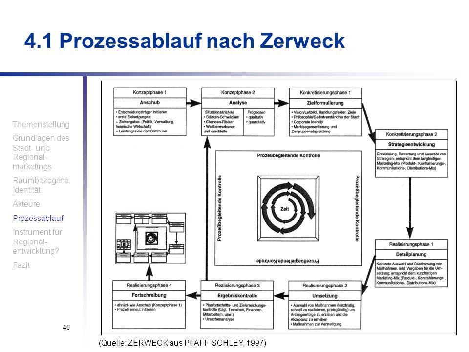 4.1 Prozessablauf nach Zerweck