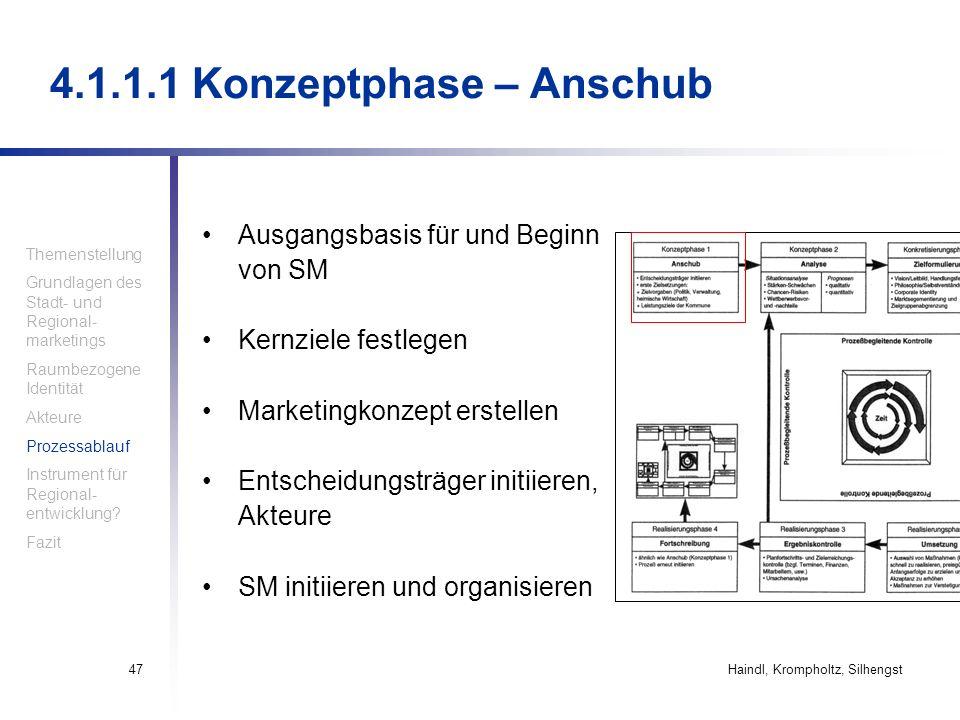 4.1.1.1 Konzeptphase – Anschub