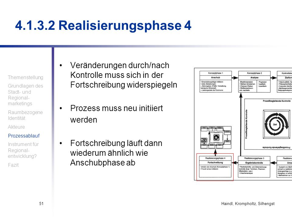 4.1.3.2 Realisierungsphase 4 Veränderungen durch/nach Kontrolle muss sich in der Fortschreibung widerspiegeln.