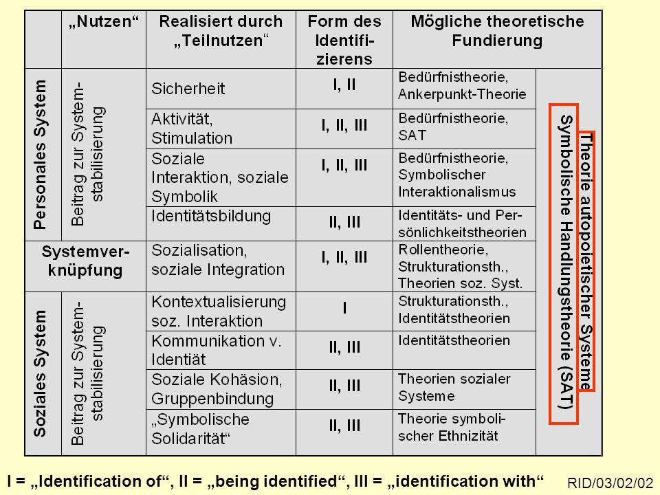 Teilleistungen raumbezogener Identität und Ansätze ihrer theoretischen Fundierung