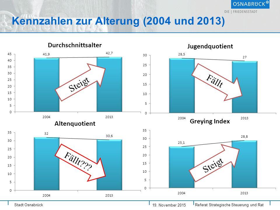 Kennzahlen zur Alterung (2004 und 2013)