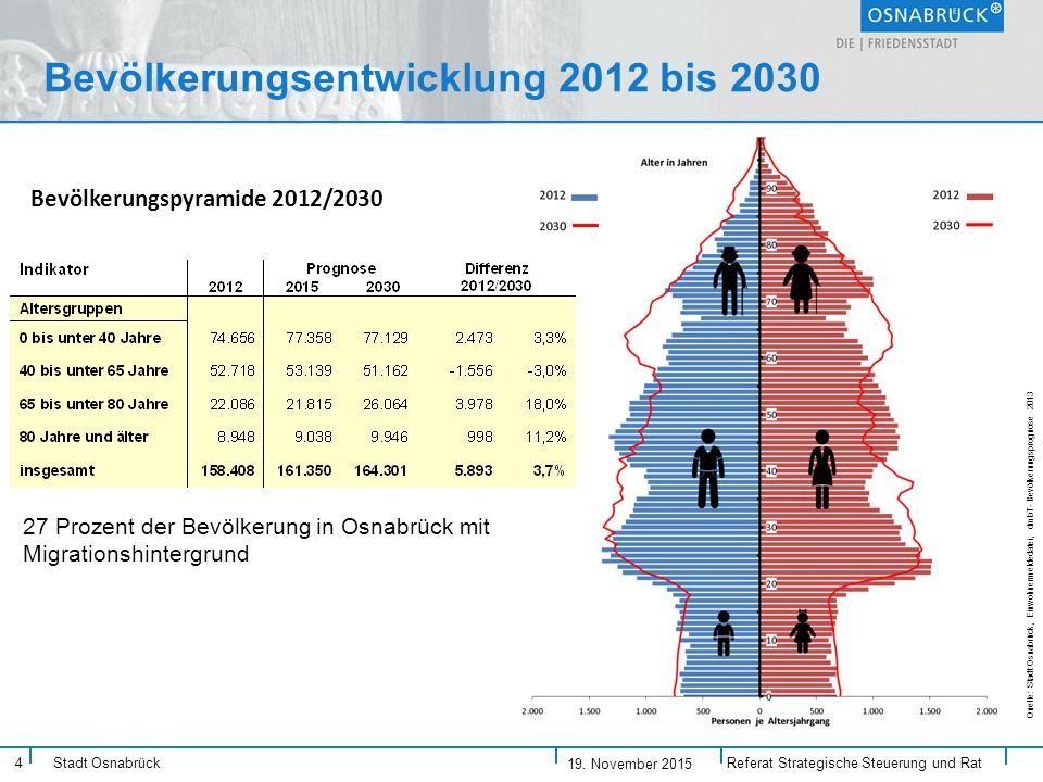 Bevölkerungsentwicklung 2012 bis 2030