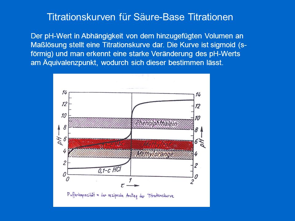 Titrationskurven für Säure-Base Titrationen