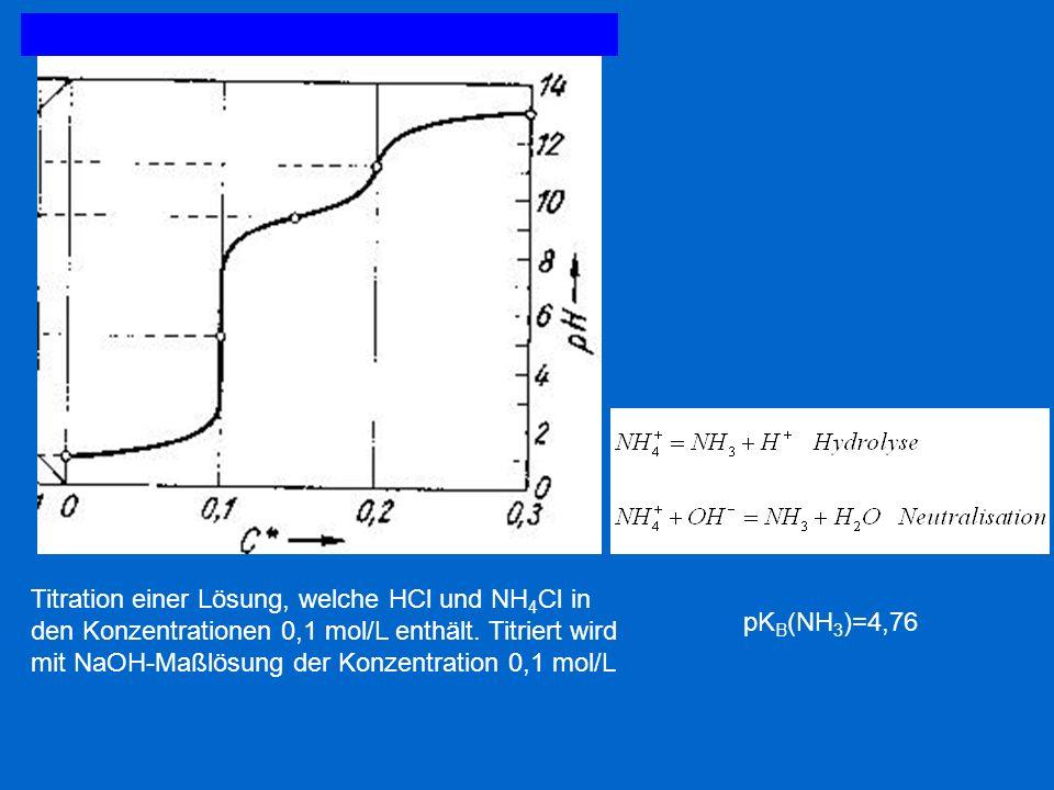 Titration einer Lösung, welche HCl und NH4Cl in den Konzentrationen 0,1 mol/L enthält. Titriert wird mit NaOH-Maßlösung der Konzentration 0,1 mol/L