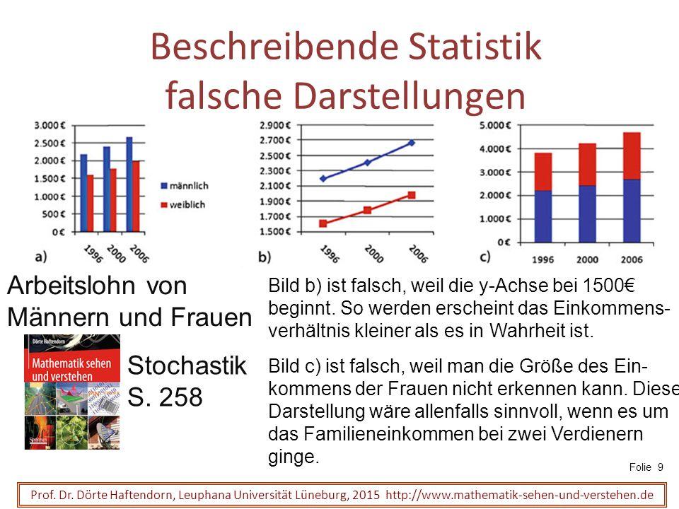Beschreibende Statistik falsche Darstellungen