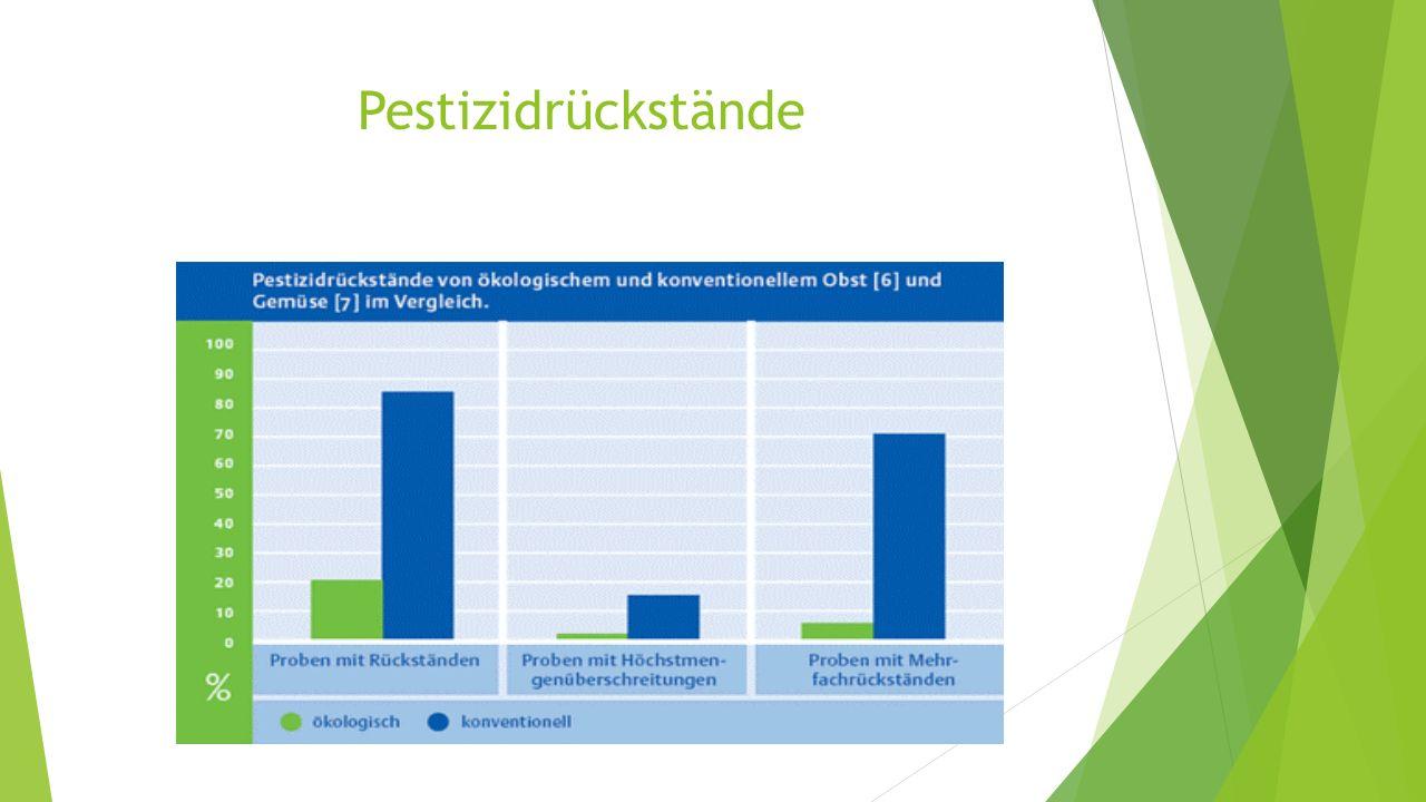 Pestizidrückstände