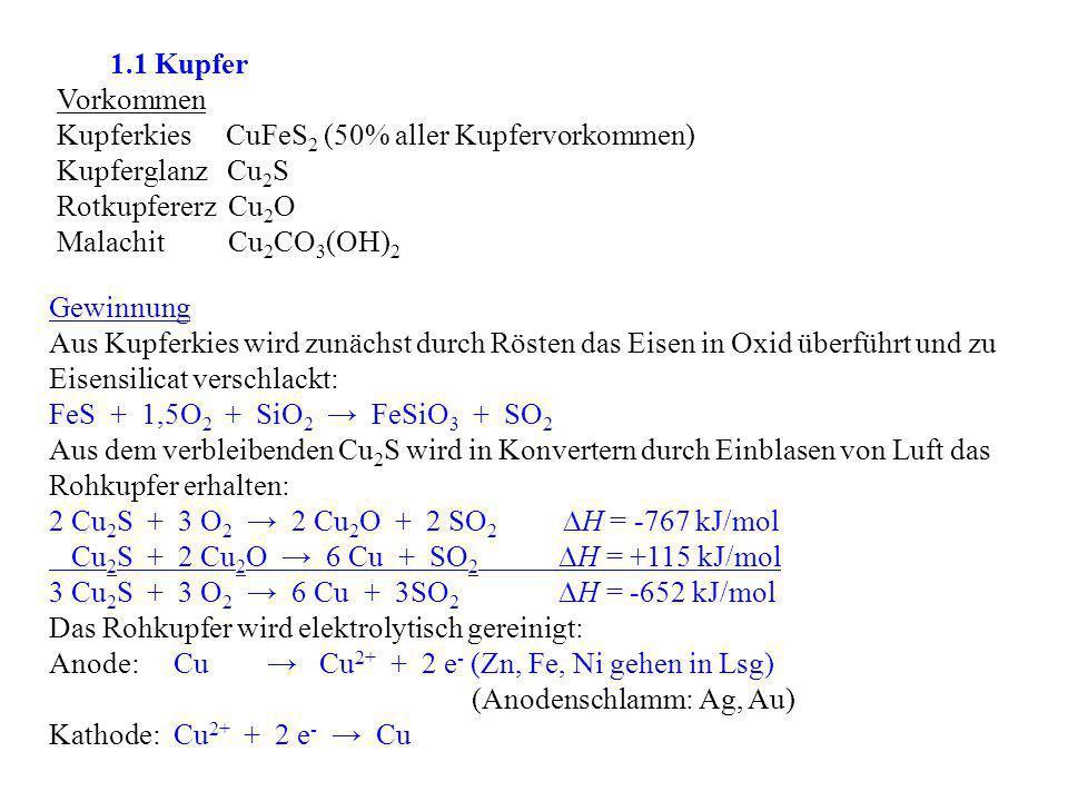1.1 Kupfer Vorkommen. Kupferkies CuFeS2 (50% aller Kupfervorkommen) Kupferglanz Cu2S. Rotkupfererz Cu2O.