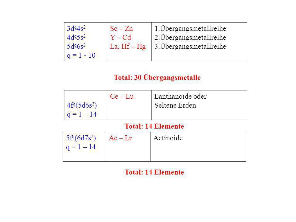 3dq4s2 4dq5s2. 5dq6s2. q = 1 - 10. Sc – Zn. Y – Cd. La, Hf – Hg. Übergangsmetallreihe. Total: 30 Übergangsmetalle.