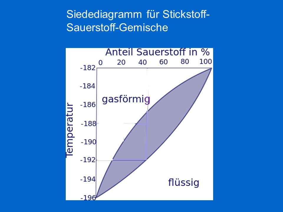 Siedediagramm für Stickstoff-Sauerstoff-Gemische