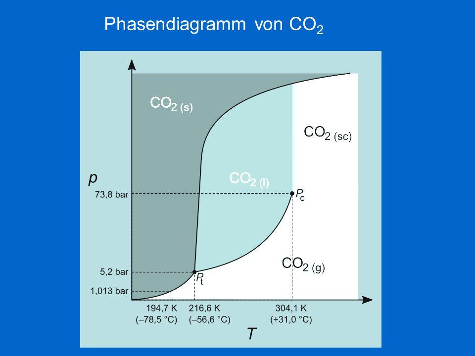Phasendiagramm von CO2