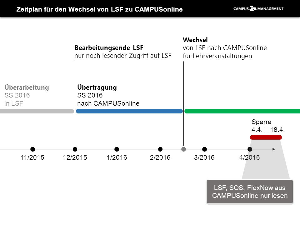 Zeitplan für den Wechsel von LSF zu CAMPUSonline