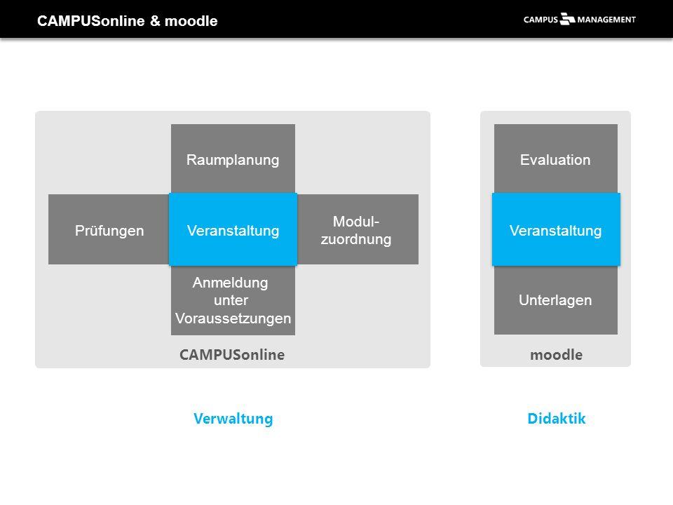 CAMPUSonline & moodle Raumplanung. Evaluation. Prüfungen. Veranstaltung. Modul- zuordnung. Veranstaltung.
